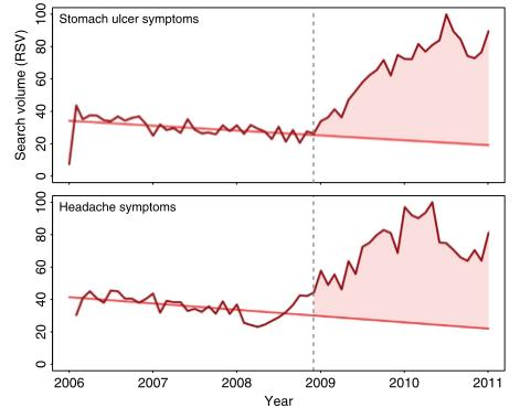 Headache Migraine and Ulcer Trend 2006-2011